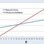 ソフトバンクiPhone 5sを解約してMNPで格安SIMのIIJmio+Nexus 5に乗り換える場合の料金試算(2015年4月版)