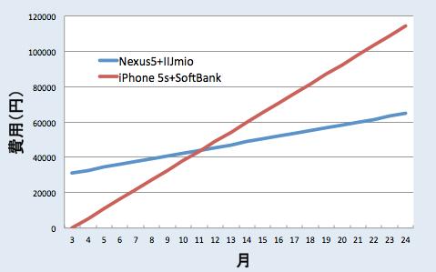 nexus5とiijmioを利用した場合の料金試算