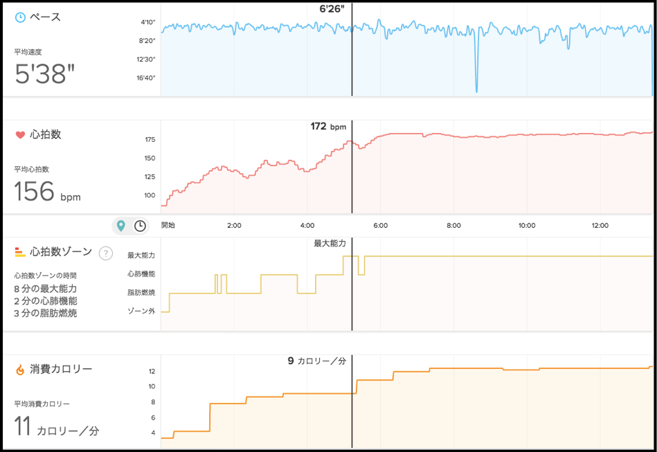 Fitbit ChargeHRのエクササイズモード